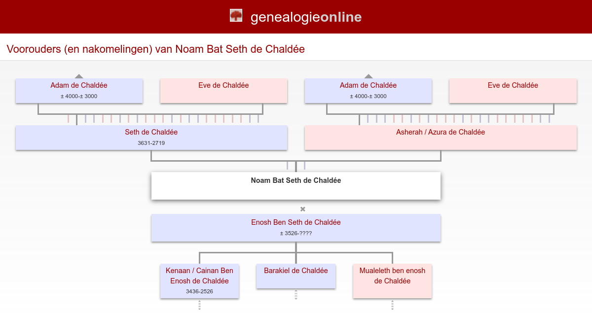 Noam Bat Seth de Chaldée (????-) » Amiot Richardot family