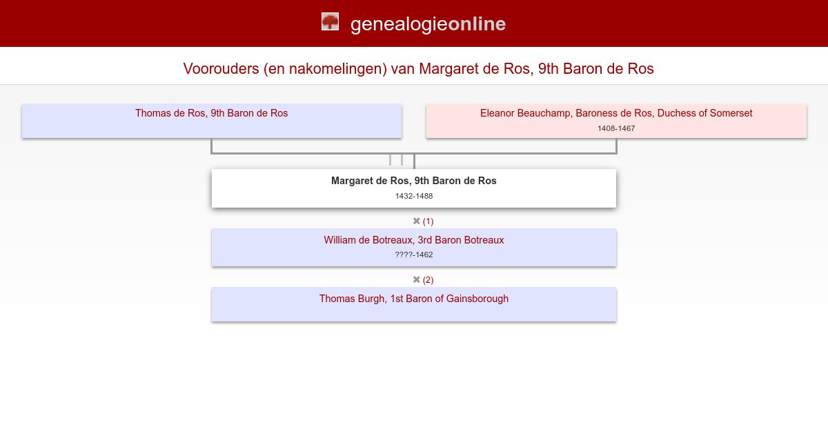 Thomas Ros, 9th Baron Ros