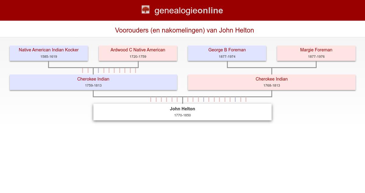 John Helton 1770 1850 Conkrobillard Family Tree Genealogie Online