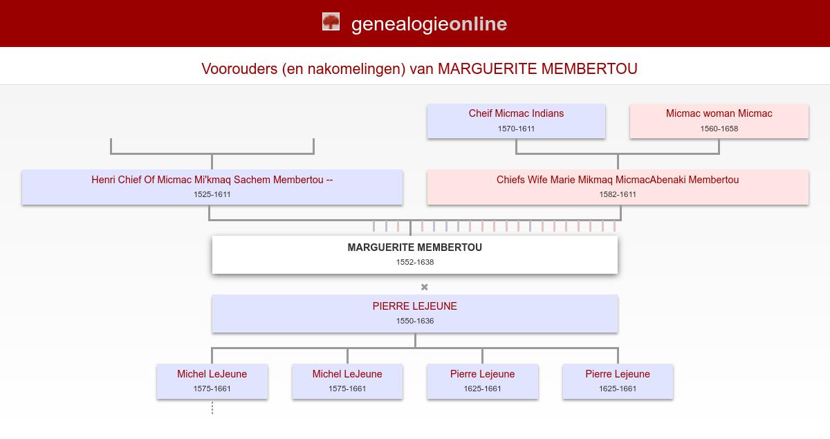 Marguerite Membertou 1552 1638 Conkrobillard Family Tree