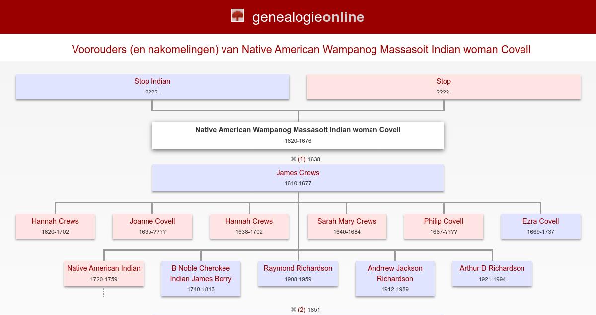 Native American Wampanog Massasoit Indian Woman Covell 1620 1676
