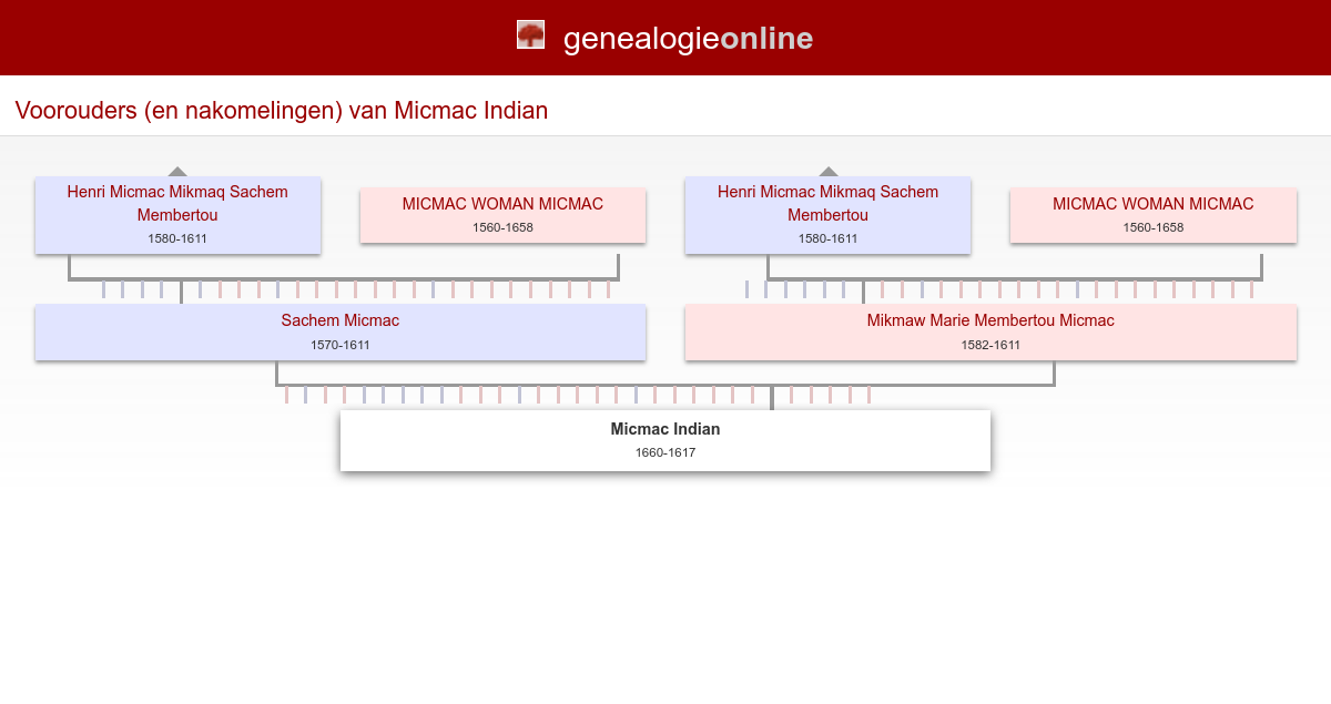 Micmac Indian 1660 1617 Conkrobillard Family Tree Genealogie