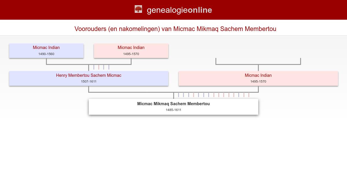 Micmac Mikmaq Sachem Membertou 1485 1611 Conkrobillard Family