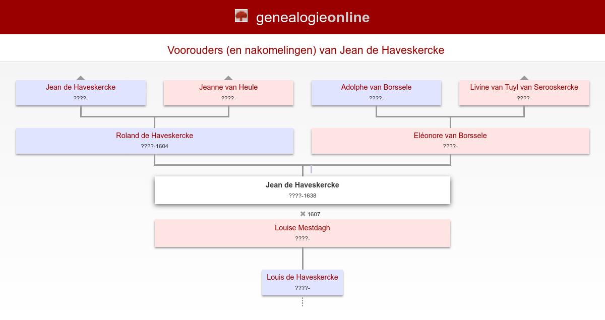 Van Den Bogaerde Family History - Ancestry.com