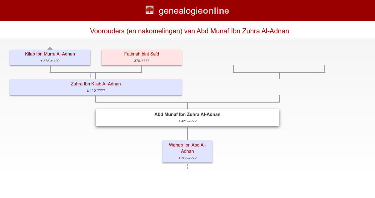 Abd Munaf Ibn Zuhra Al Adnan 459 Genealogy Richard Remm The Hague Netherlands Genealogie Online