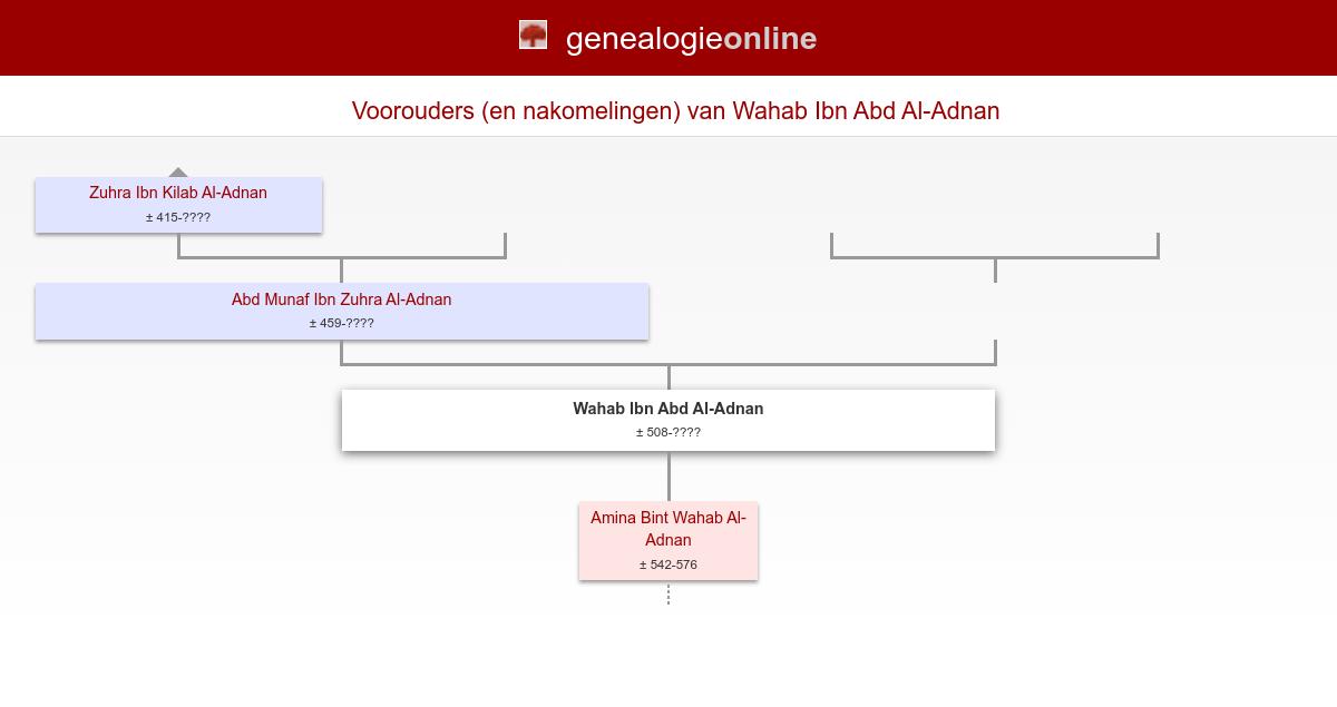 Wahab Ibn Abd Al Adnan 508 Genealogy Richard Remm The Hague Netherlands Genealogie Online