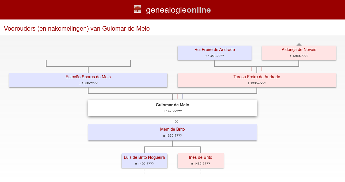Guiomar De Melo 1420 Genealogy Richard Remmé The Hague