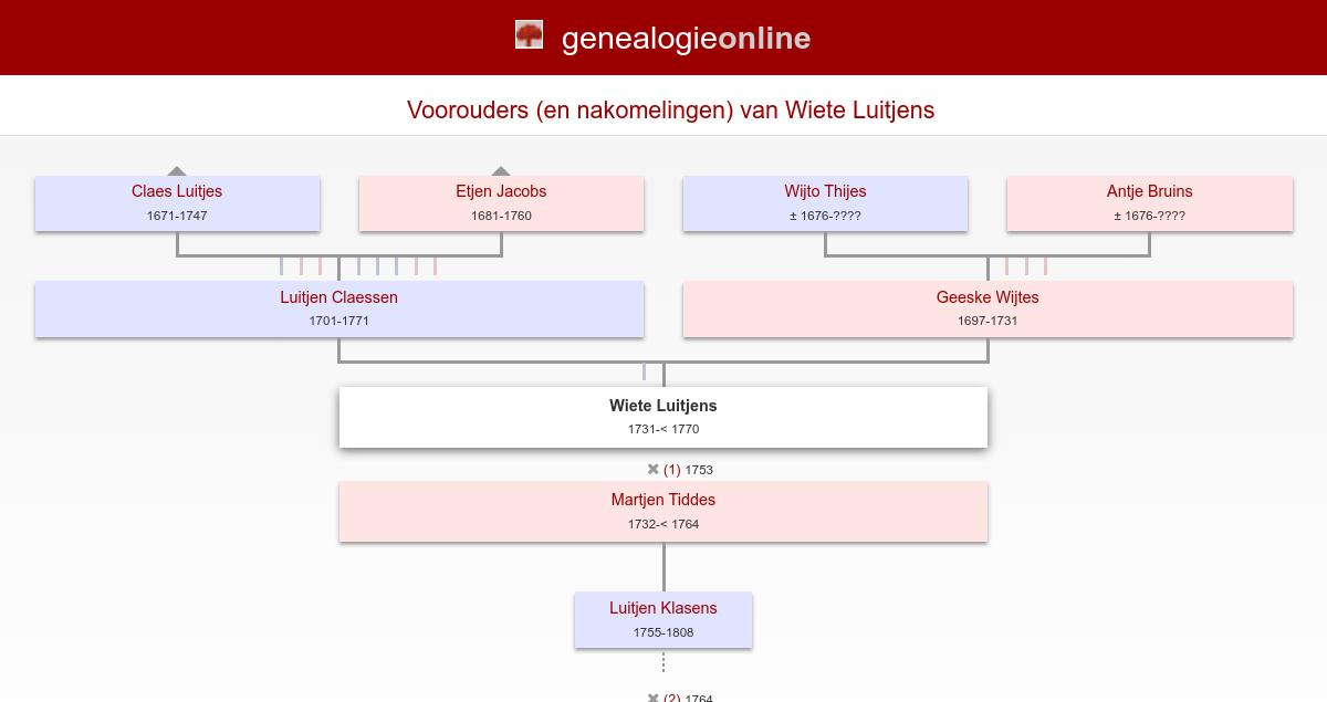 Wiete Luitjens (1731 ????) » Groningse doopsgezinden