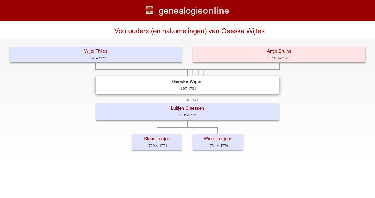 Geeske Wijtes (1697 1731) » Groningse doopsgezinden