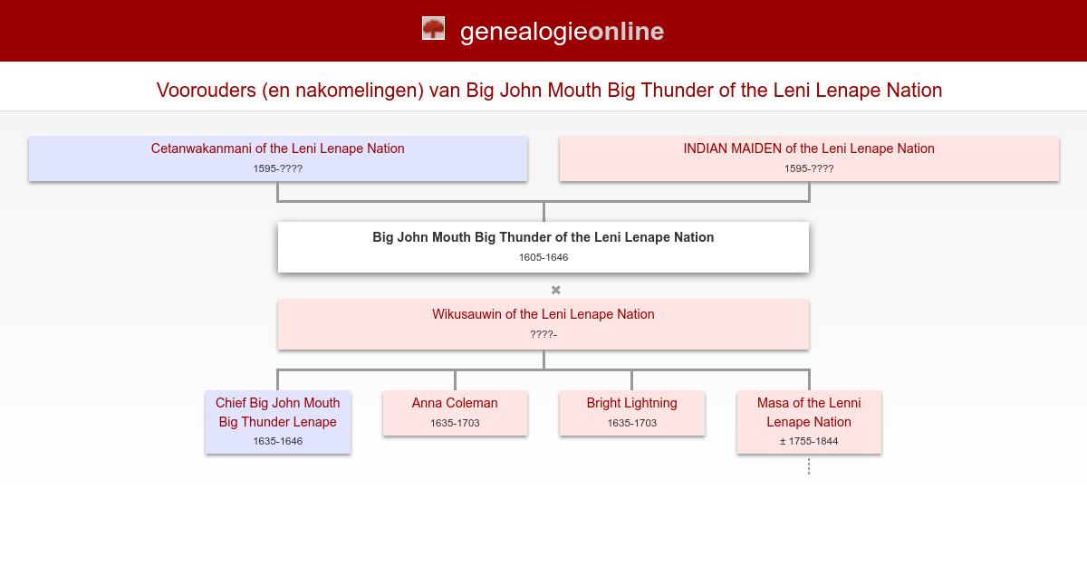 Big John Mouth Big Thunder Of The Leni Lenape Nation 1605 1646