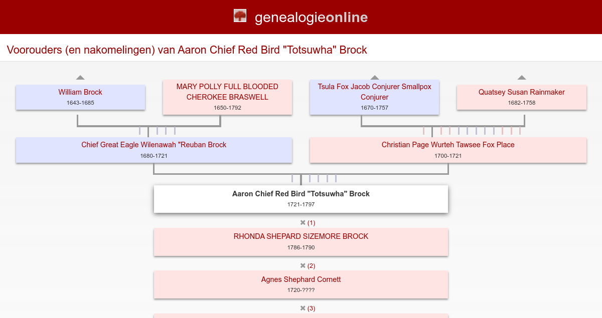 Aaron Chief Red Bird Totsuwha Brock 1721 1797 My Giant Family