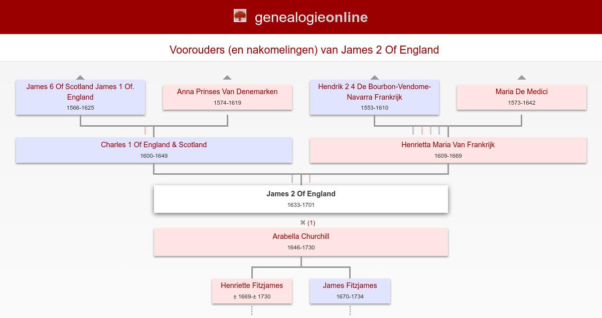 james 2 of england