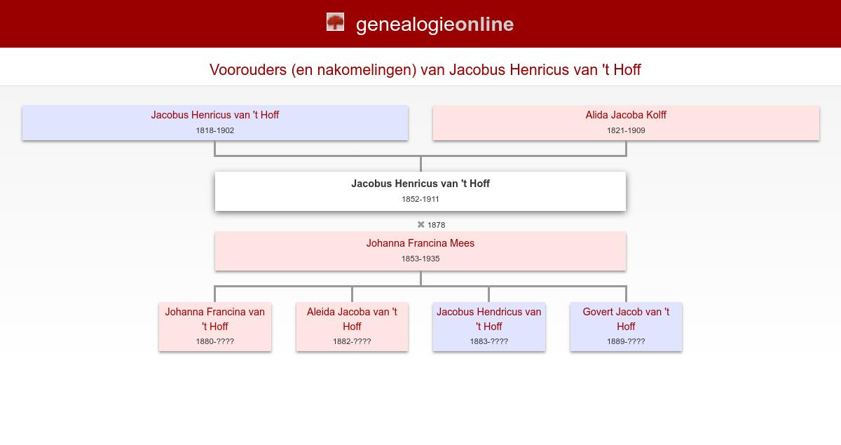 Jacobus Henricus Jacobus Henricus Van T Hoff 1852 1911