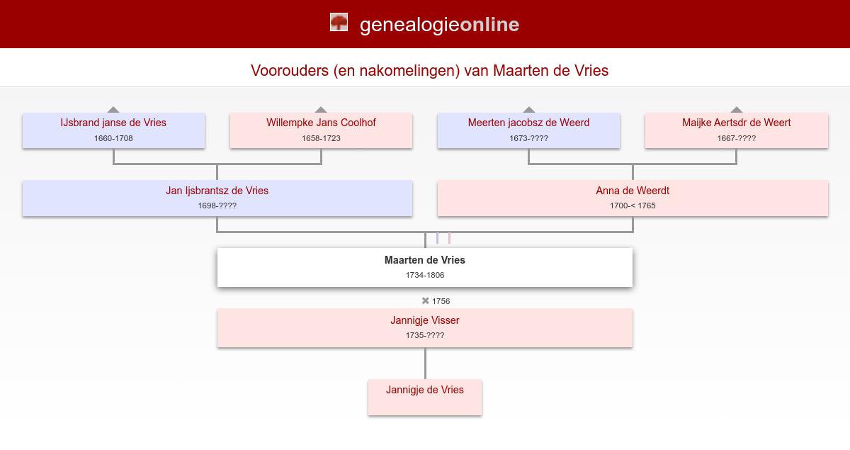 Maarten De Vries 1734 1806 Stamboom Poort Genealogie Online