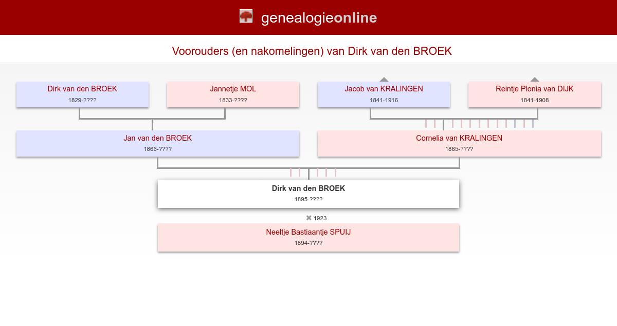 I2837 - Salaris Dirk Van Den Broek 15 Jaar
