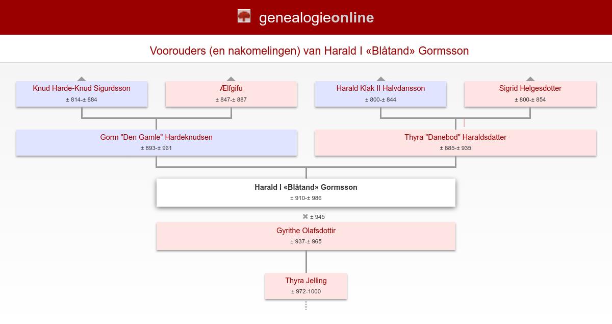 cc8b16e0 Harald I «blåtand» (Harald I «Blåtand») (Blue-Tooth) Gormsson Konge af  Danmark (± 910-± 986) » Stamboom Homs » Genealogie Online
