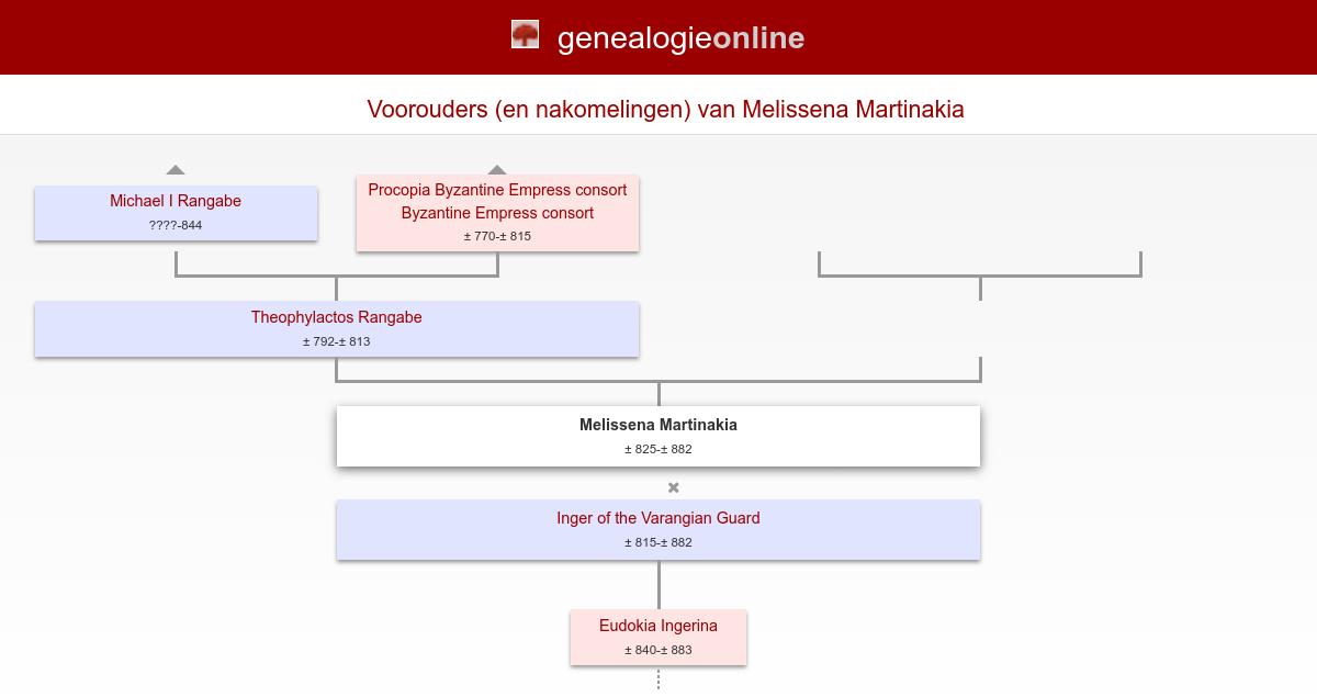 Melissena (Мелисена Мартинакия) Martinakia (± 825-± 882