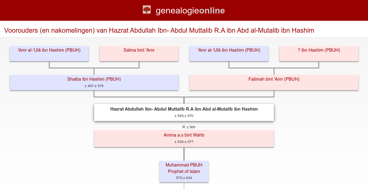 Hazrat Abdullah Ibn Abdul Muttalib Ra Abd Al Mutalib Hashim 545 570 Stamboom Homs Genealogie Online