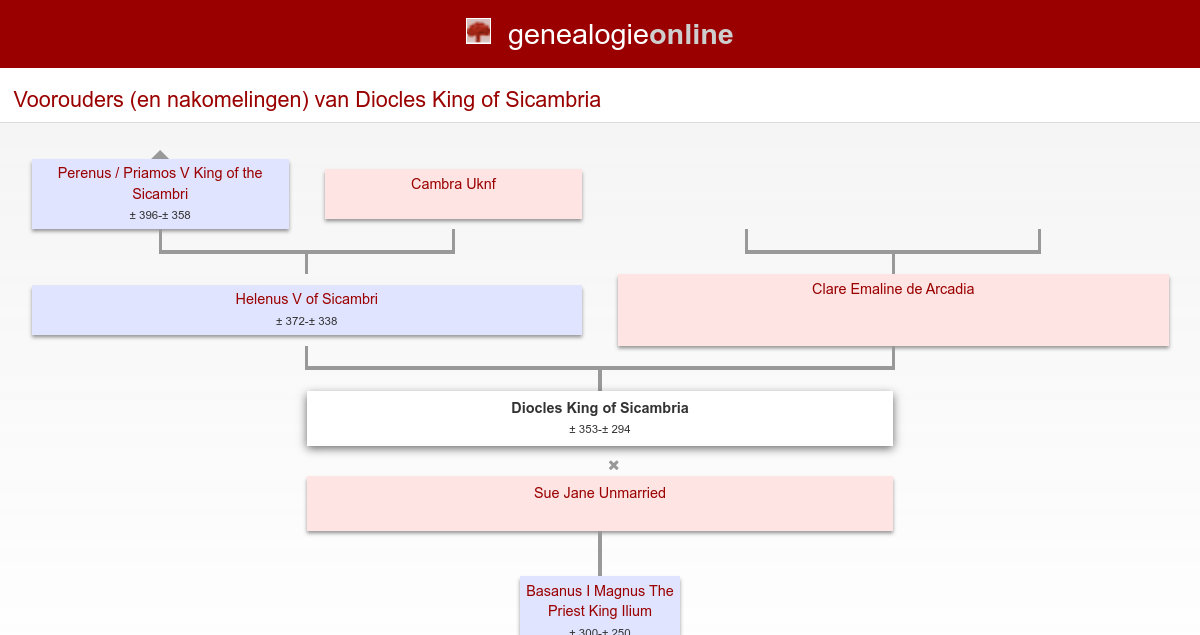 diocles (king of sicambri) king of sicambria (� 353 � 294diocles (king of sicambri) king of sicambria (� 353 � 294) stamboom homs genealogie online