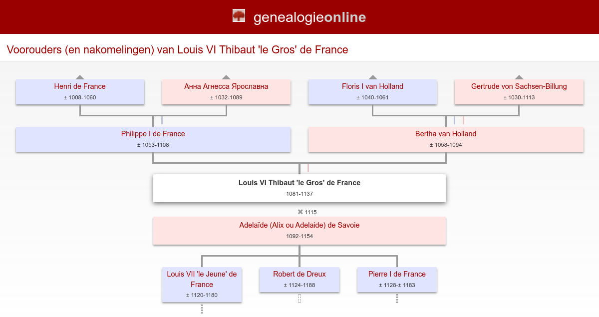 Louis Vi Thibaut 'le Gros' (Louis VI Thibaut 'le Gros') (or