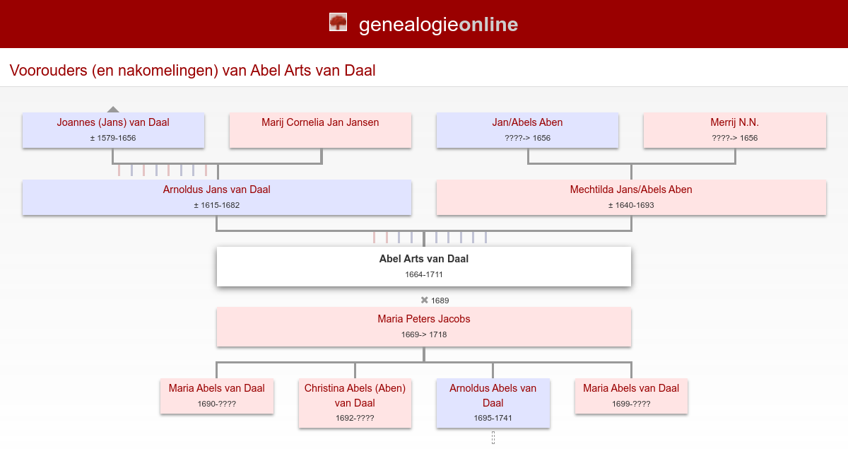 Abel Arts Van Daal 1664 1711 Stamboom Van Oorschot Van Den Berg
