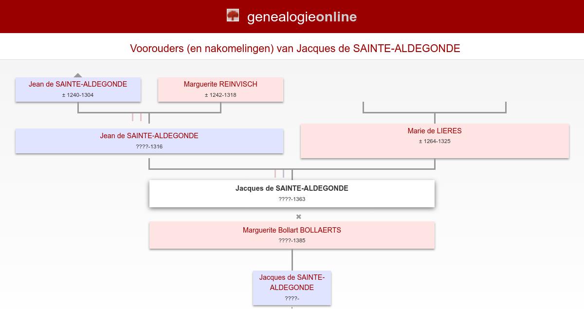 Keizerin Elisabeth Van Stamboom Van Felipe | Zoubeck