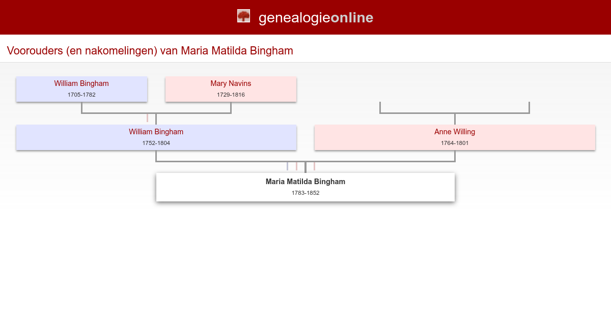 Maria Matilda Bingham